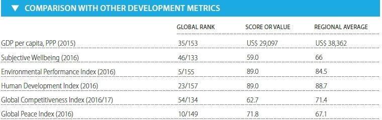 SDG Index Primerjava z drugimi razvojnimi meritvami