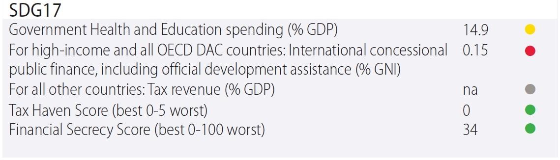 SDG17 Index Slovenia