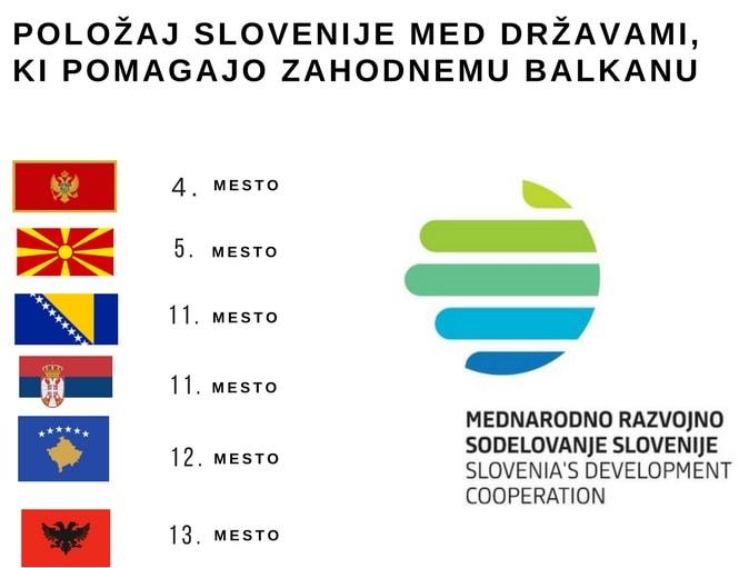 Zahodni_Balkan_donacije_-_Twitter_objava