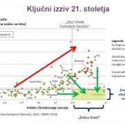 Graf-okoljski_odtis
