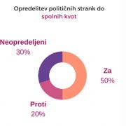 Infografika_spolne kvote
