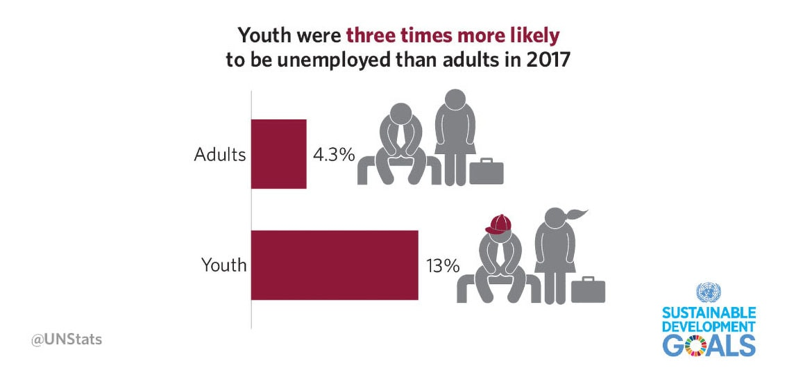 Sustainable Development Goals Report 2018: Youth Unemployment infographic.