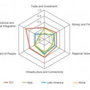 Indeks regionalne integracije 20022019