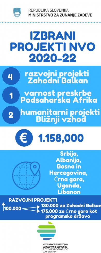 MZZ_izbrani-projekti-NVO-20-22__